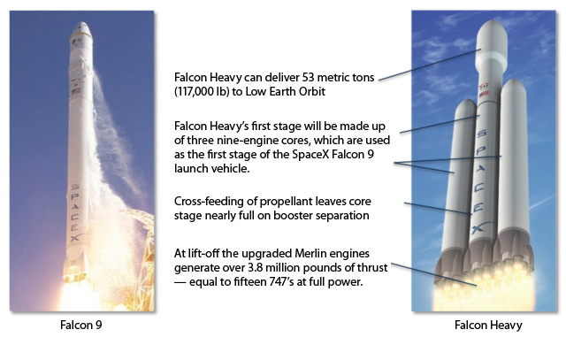 falcon 9 and falcon heavy from www spacex com falcon heavy php